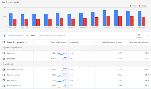 Results overview Google Keyword Suggestions