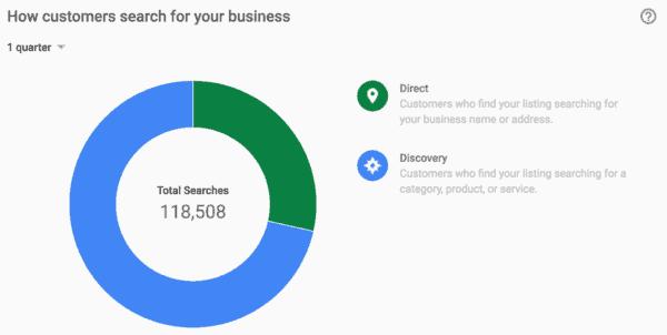 statistics google my business insights